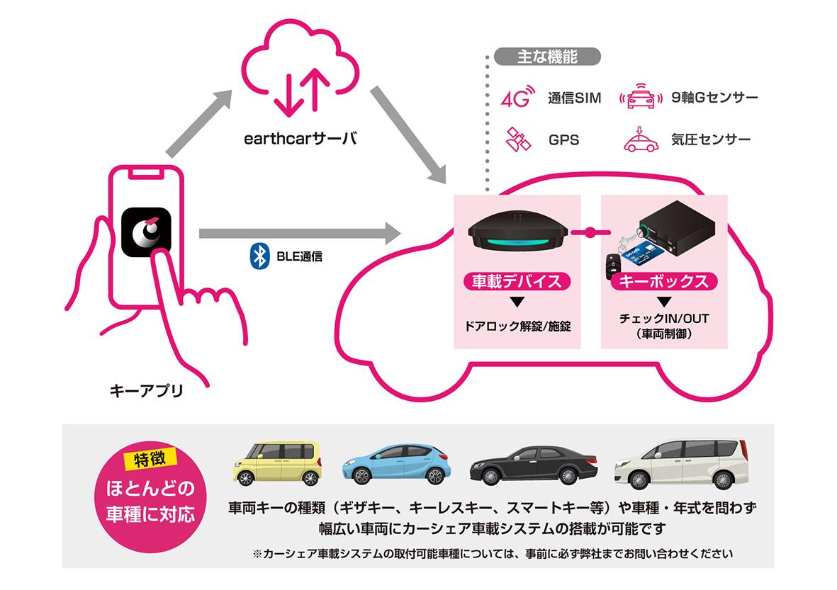 earthcar車載システム_画像